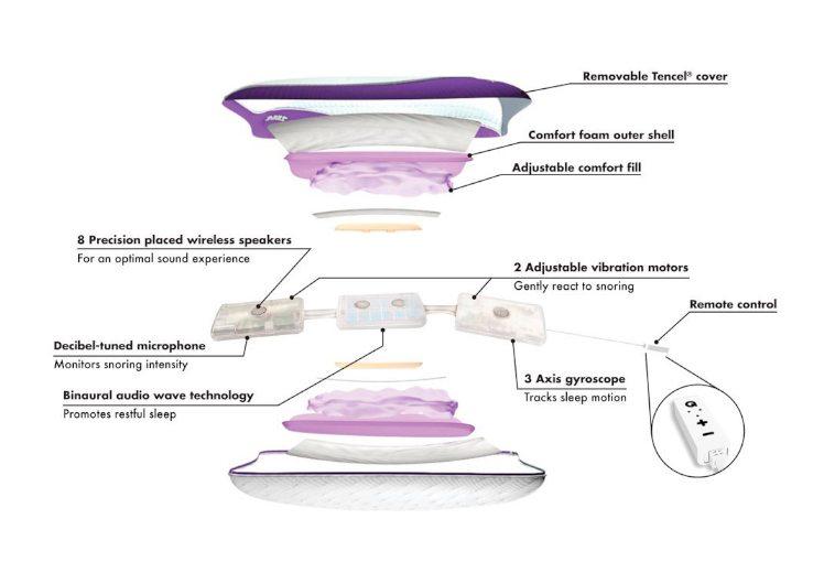zeeq antisnoring smart pillow anatomy